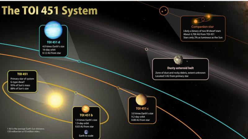 باحثون من المرصد الفلكي بأوكايمدن يساهمون في اكتشاف عوالم جديدة بين مجموعة من النجوم